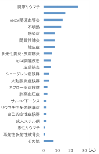 疾患別入院患者数(26年度)