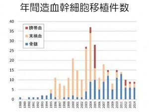 年間の造血幹細胞移植件数